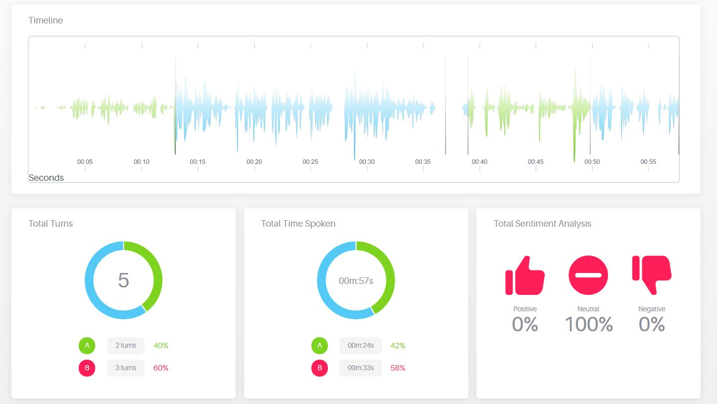 Get insights from every customer interactions with Speech Analytics